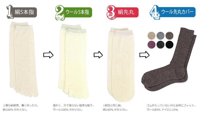 冷え取り靴下 おすすめ 効果